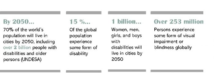The framework for inclusive and accessible urban development