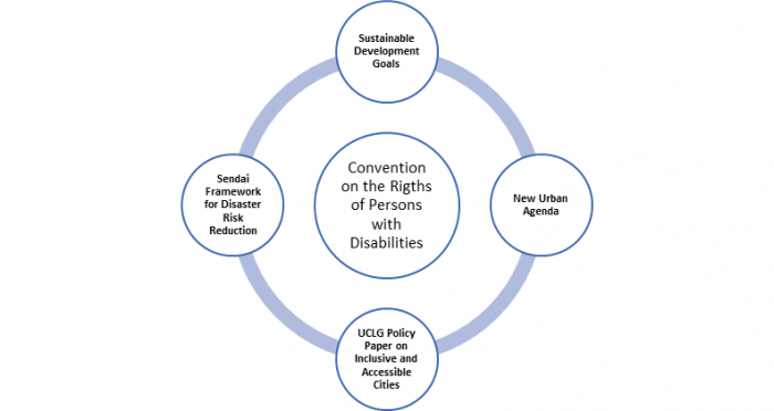 Figure of a circle with the CRPD at the center connected to the SDGs, Sendai Framework, New urban agenda an UCLG Policy Paper